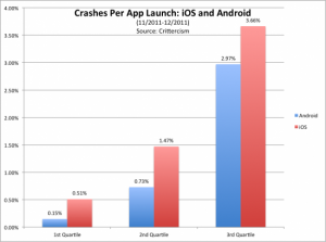crash d'applications android vs ios bug crittercism analyse