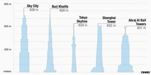 les plus haut buildings du monde bâtiments gratte ciel