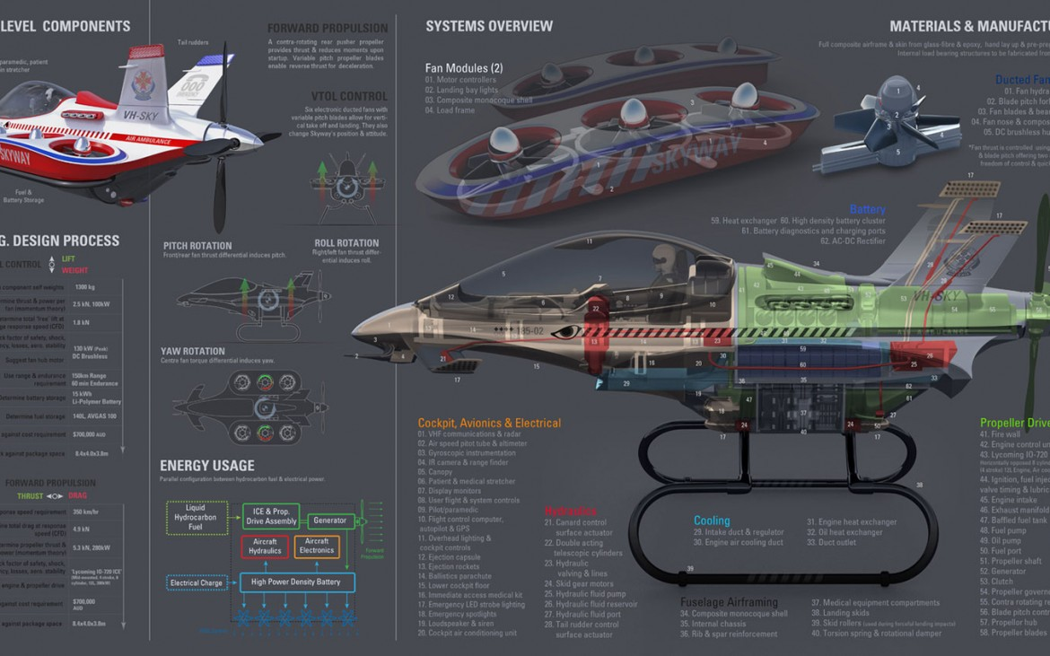 Skyway ambulance du futur schema