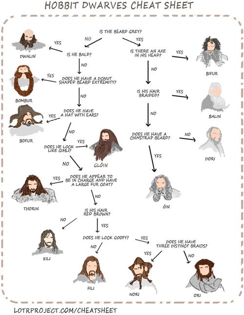 Comment retrouver le nom des nains du Hobbit Thorin, Balin, Dwalin, Fíli, Kíli, Dori, Nori, Ori, Óin, Glóin, Bifur, Bofur et Bombur. the hobbit seigneur des anneaux gandalf peter jackson bilbo