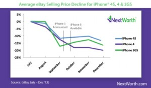 nextworth_vente_iphone_ebay