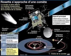 Rosetta sonde satellite espace module laboratoire comete Philae
