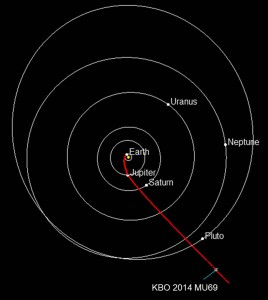 trajectoire kbo 2014 mu69